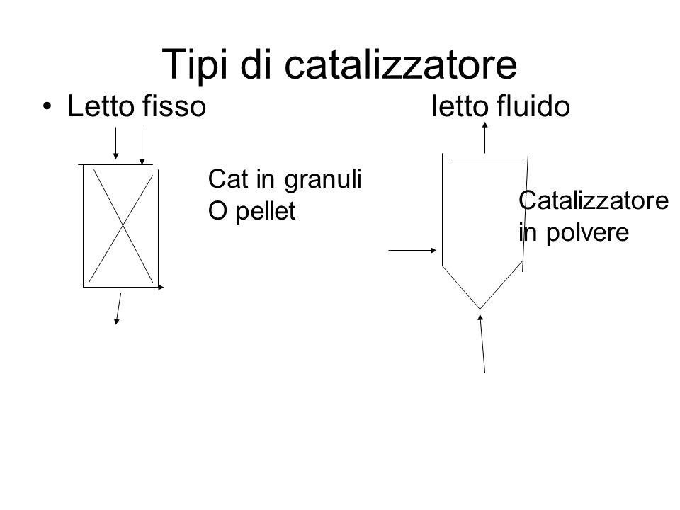 Tipi di catalizzatore Letto fisso letto fluido Cat in granuli O pellet