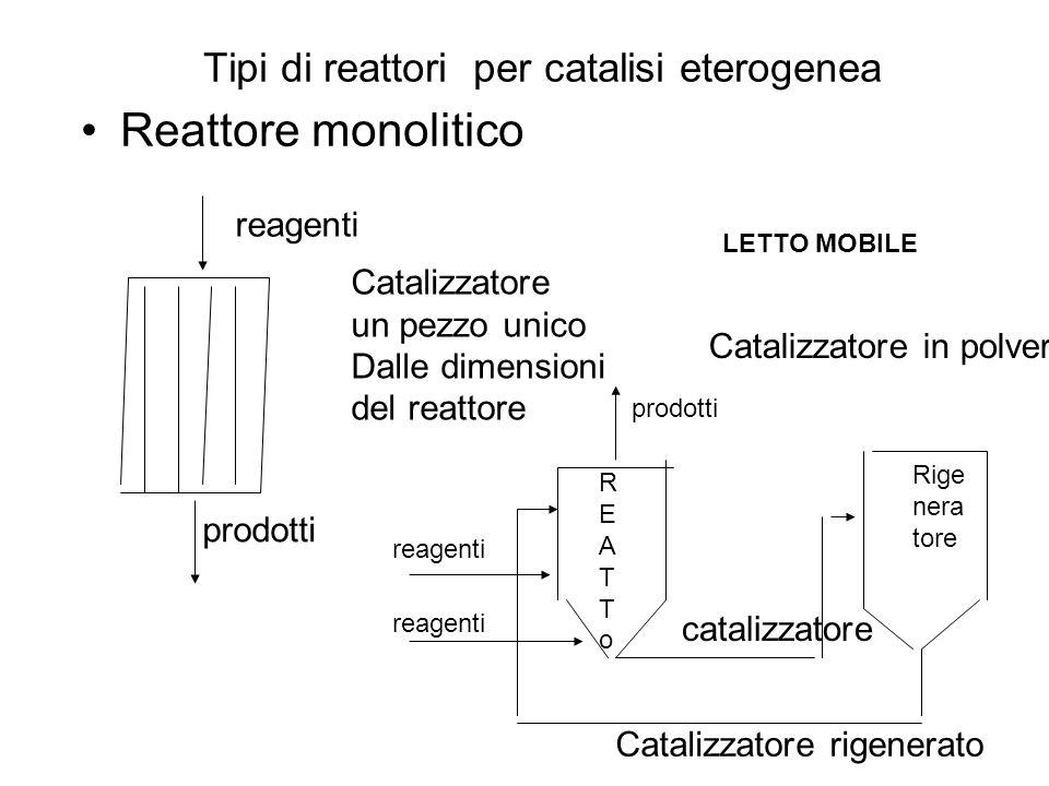 Tipi di reattori per catalisi eterogenea