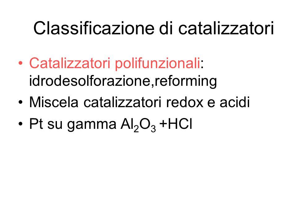Classificazione di catalizzatori