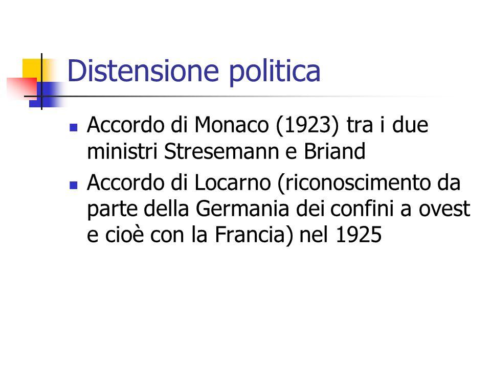 Distensione politica Accordo di Monaco (1923) tra i due ministri Stresemann e Briand.