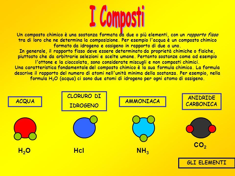 I Composti CO2 H2O Hcl NH3 CLORURO DI IDROGENO ANIDRIDE CARBONICA