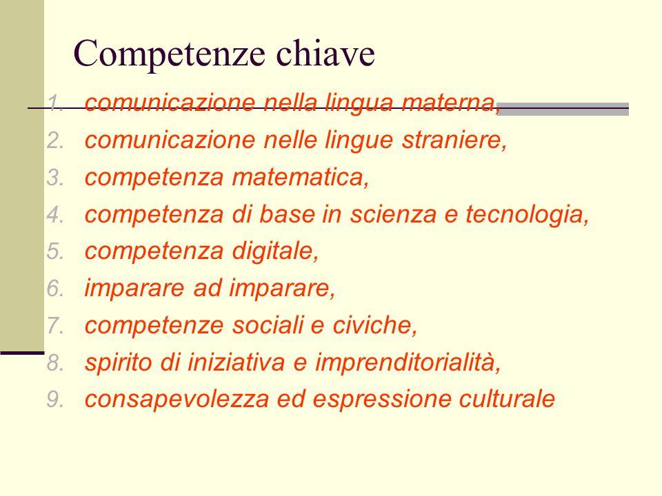 Competenze chiave comunicazione nella lingua materna,