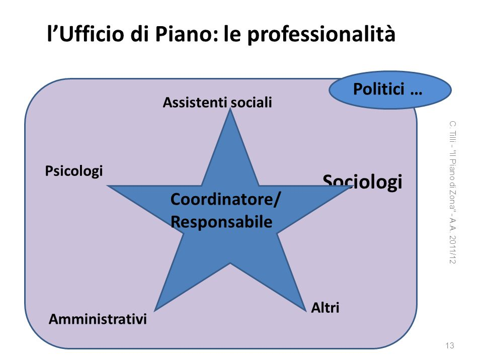 l'Ufficio di Piano: le professionalità