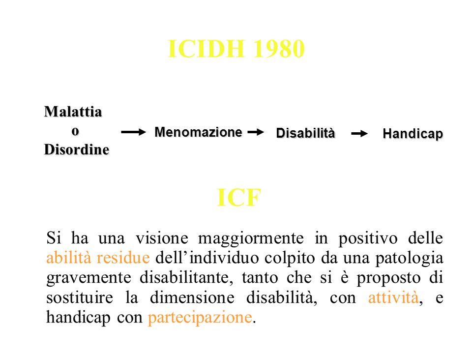 ICIDH 1980 Malattia. o. Disordine. Menomazione. Disabilità. Handicap. ICF.