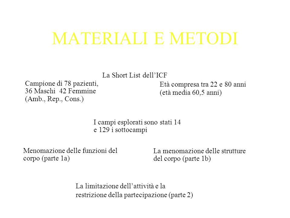 MATERIALI E METODI La Short List dell'ICF Campione di 78 pazienti,