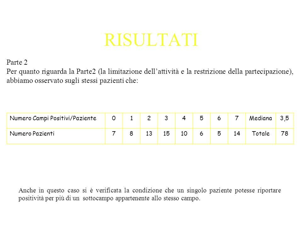 RISULTATIParte 2.