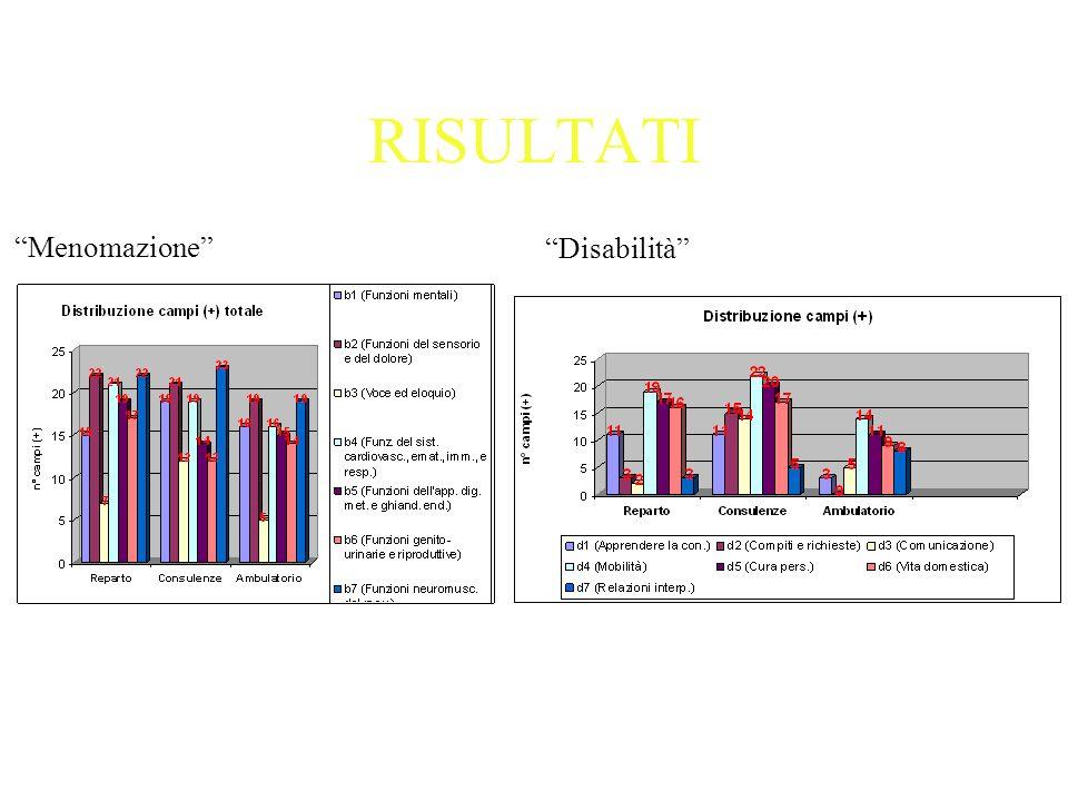 RISULTATI Menomazione Disabilità