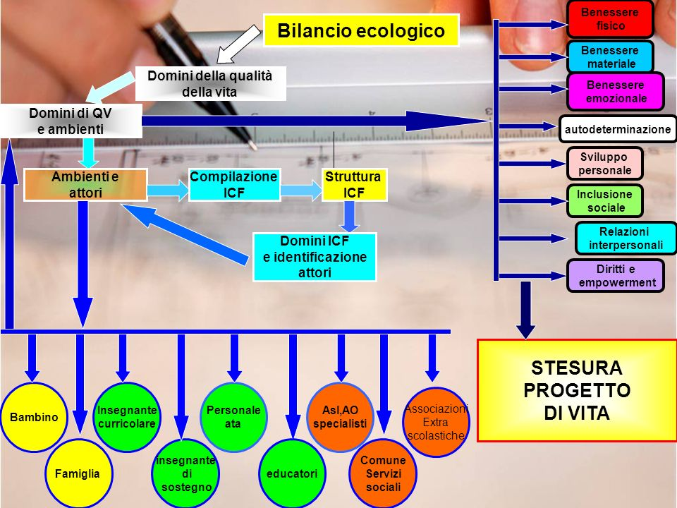 Bilancio ecologico STESURA PROGETTO DI VITA
