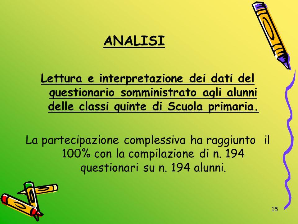ANALISI Lettura e interpretazione dei dati del questionario somministrato agli alunni delle classi quinte di Scuola primaria.