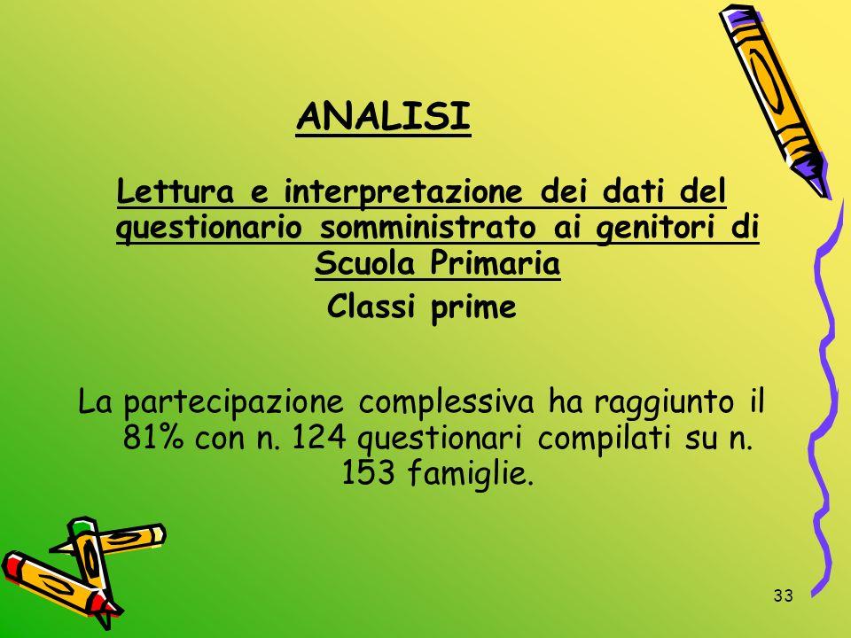 ANALISILettura e interpretazione dei dati del questionario somministrato ai genitori di Scuola Primaria.