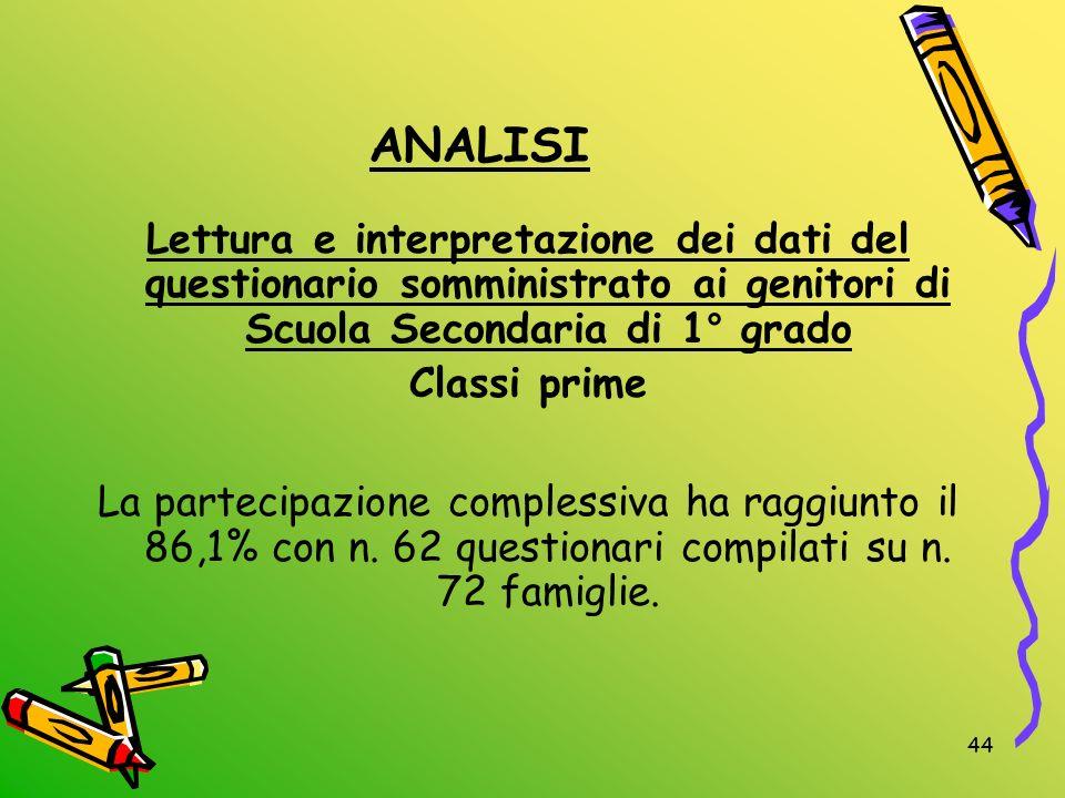 ANALISI Lettura e interpretazione dei dati del questionario somministrato ai genitori di Scuola Secondaria di 1° grado.
