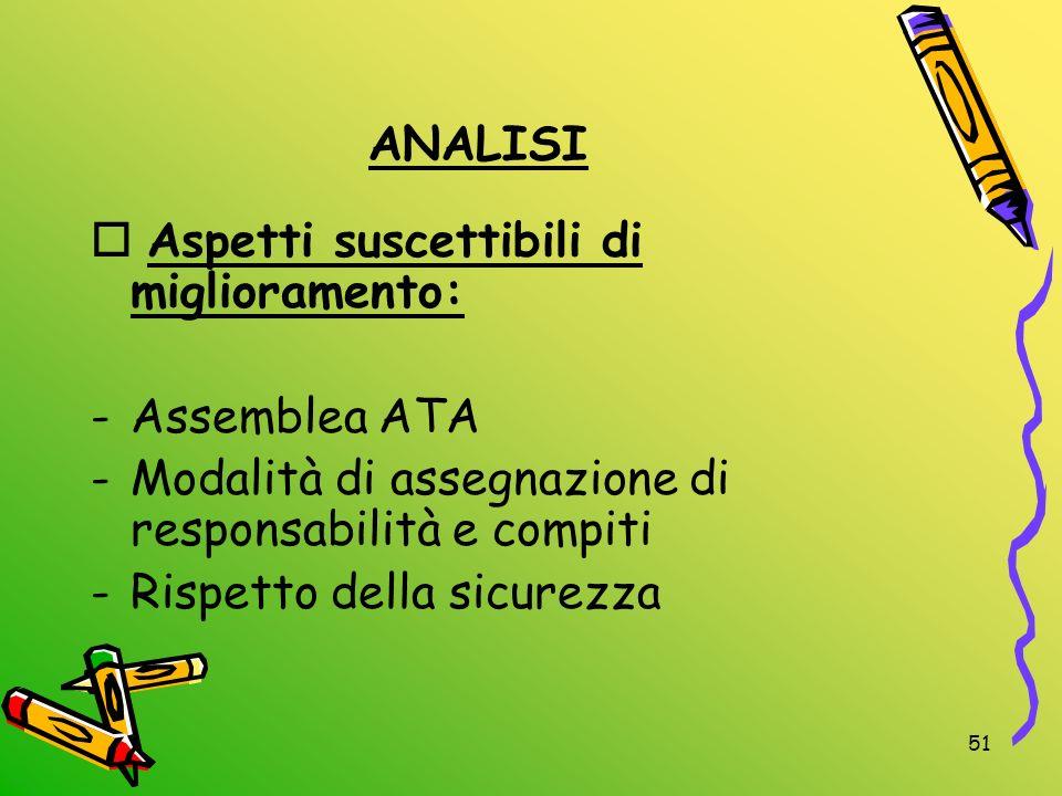 ANALISI Aspetti suscettibili di miglioramento: Assemblea ATA. Modalità di assegnazione di responsabilità e compiti.