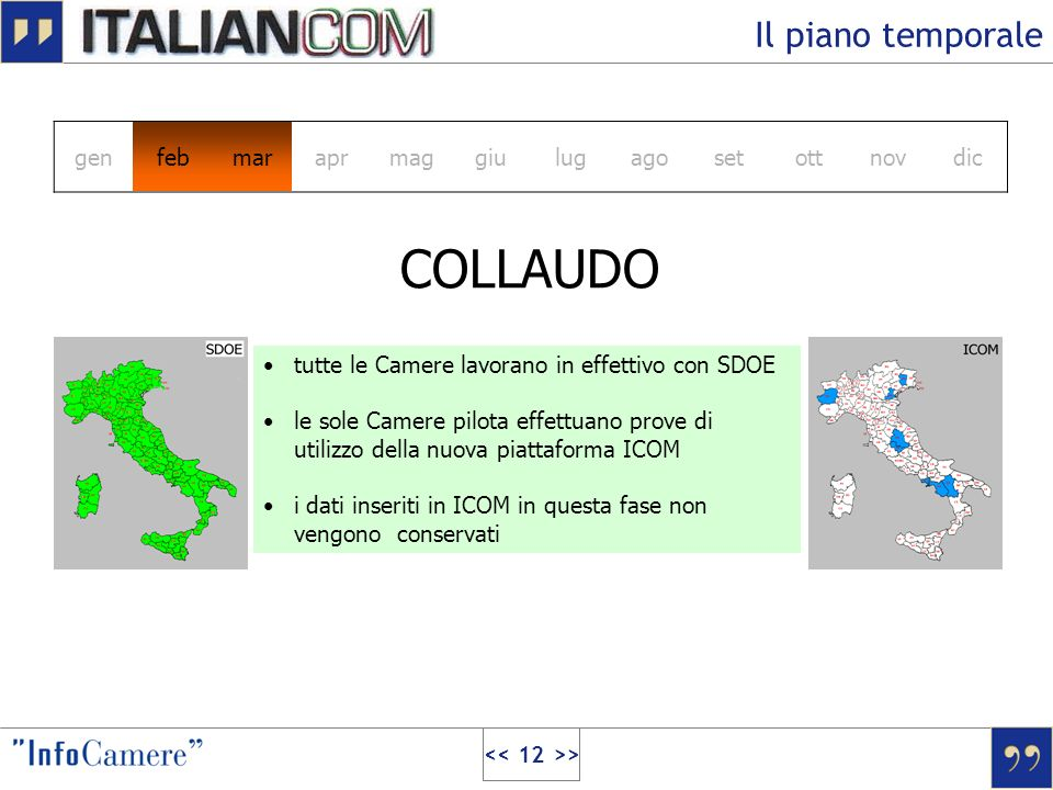COLLAUDO Il piano temporale gen feb mar apr mag giu lug ago set ott