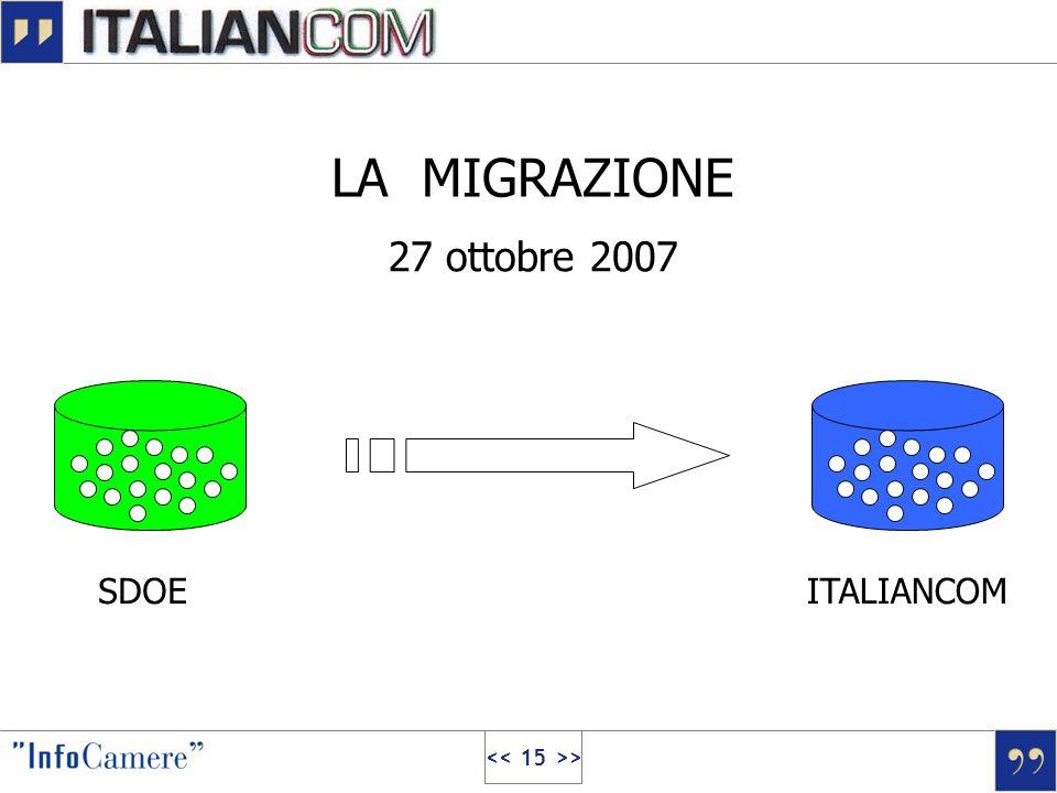 LA MIGRAZIONE 27 ottobre 2007 SDOE ITALIANCOM << 15 >>