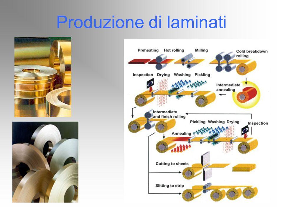 Produzione di laminati