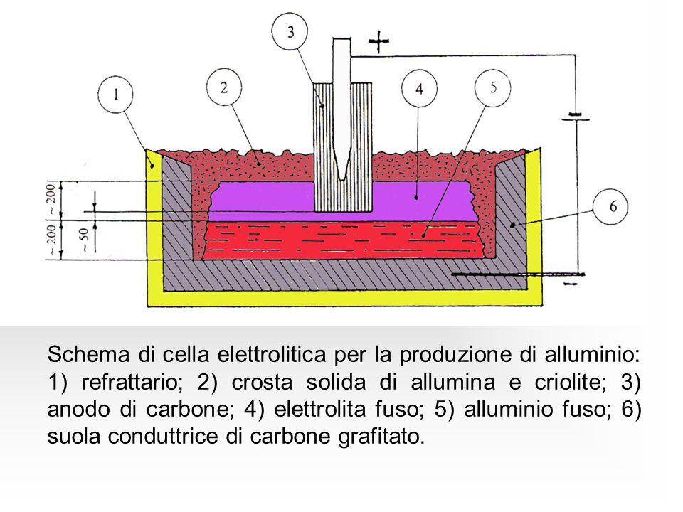 Schema di cella elettrolitica per la produzione di alluminio: 1) refrattario; 2) crosta solida di allumina e criolite; 3) anodo di carbone; 4) elettrolita fuso; 5) alluminio fuso; 6) suola conduttrice di carbone grafitato.