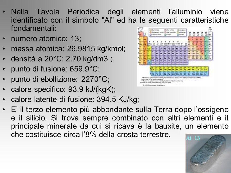 Nella Tavola Periodica degli elementi l alluminio viene identificato con il simbolo Al ed ha le seguenti caratteristiche fondamentali: