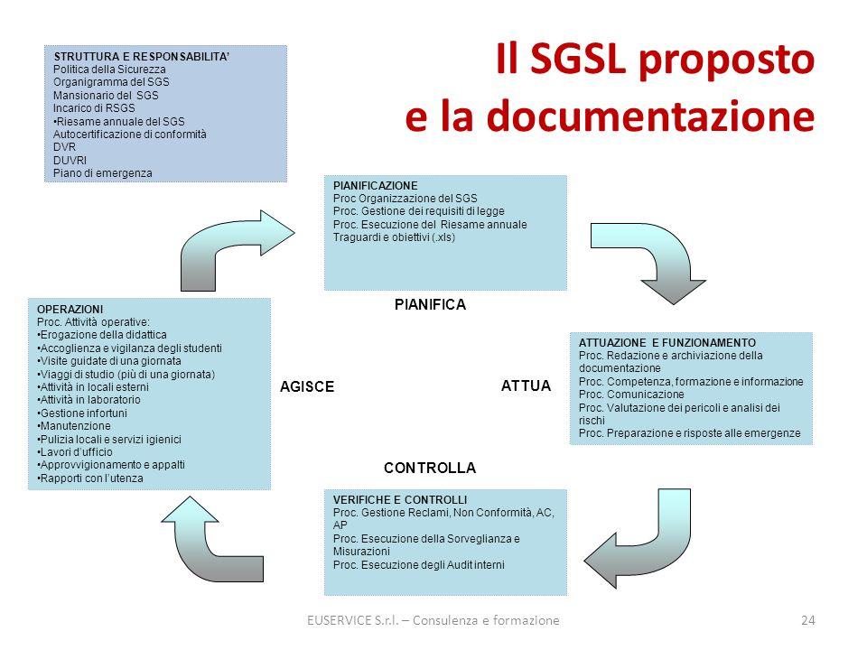 Il SGSL proposto e la documentazione