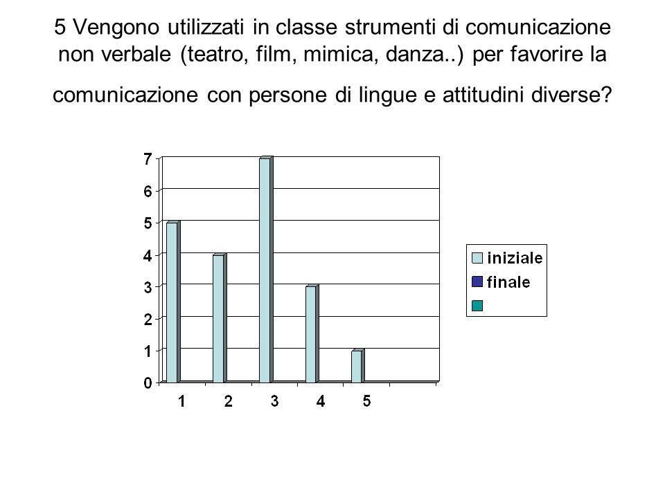 5 Vengono utilizzati in classe strumenti di comunicazione non verbale (teatro, film, mimica, danza..) per favorire la comunicazione con persone di lingue e attitudini diverse