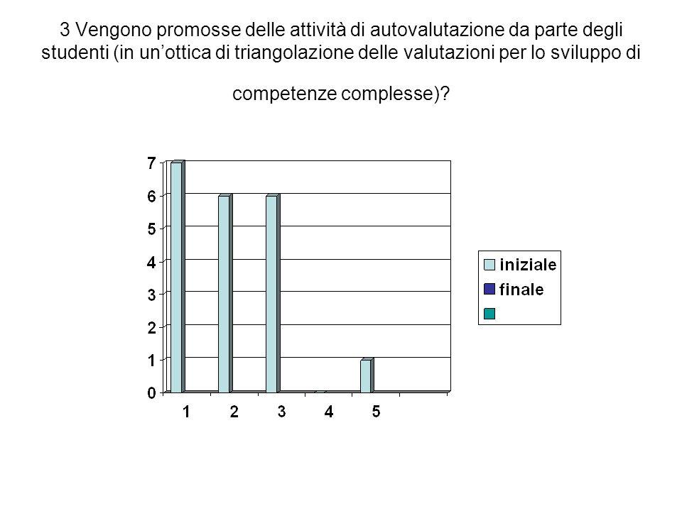 3 Vengono promosse delle attività di autovalutazione da parte degli studenti (in un'ottica di triangolazione delle valutazioni per lo sviluppo di competenze complesse)