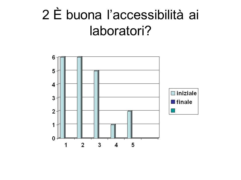 2 È buona l'accessibilità ai laboratori