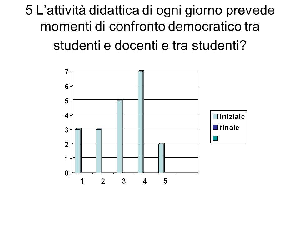 5 L'attività didattica di ogni giorno prevede momenti di confronto democratico tra studenti e docenti e tra studenti