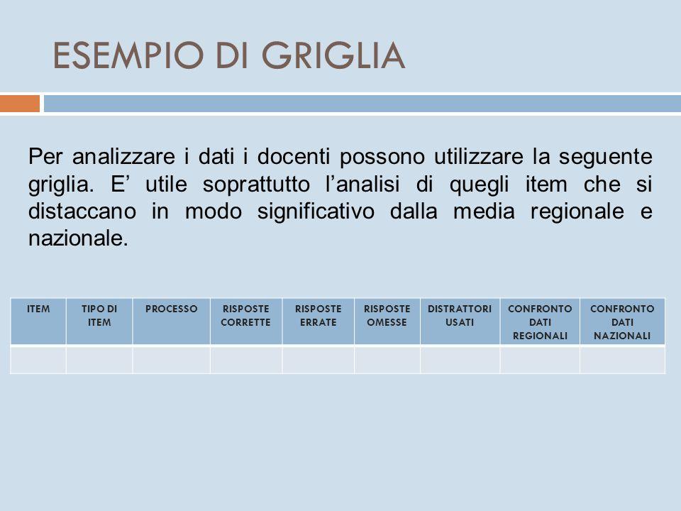 ESEMPIO DI GRIGLIA