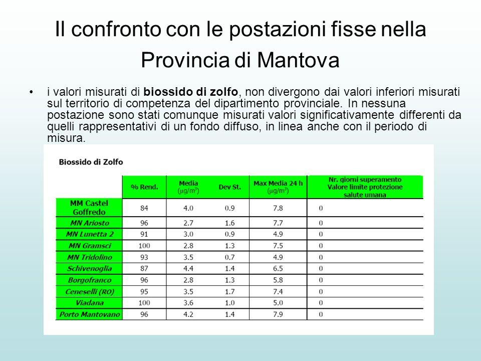 Il confronto con le postazioni fisse nella Provincia di Mantova