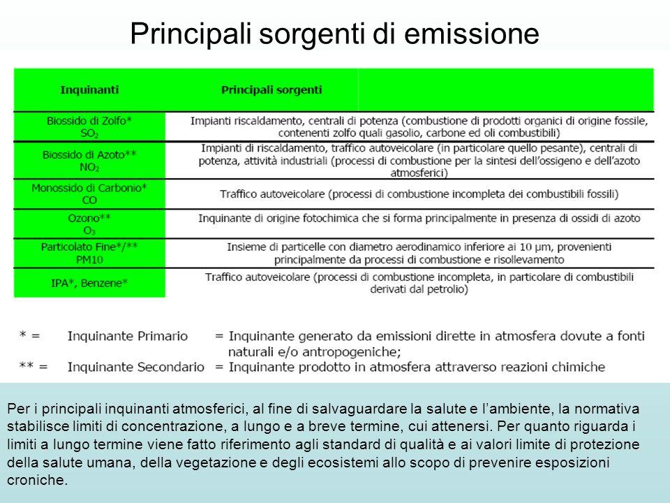 Principali sorgenti di emissione