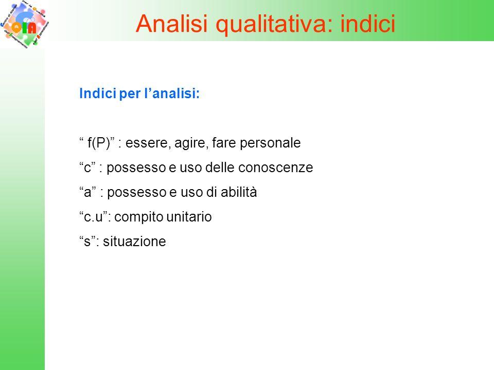 Analisi qualitativa: indici