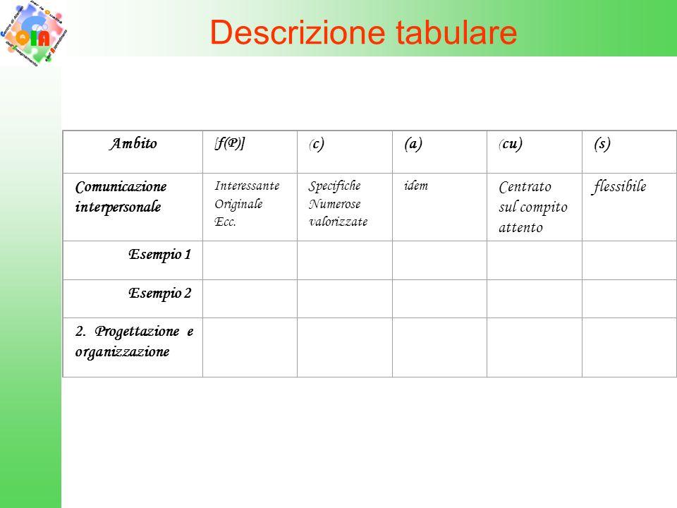 Descrizione tabulare Ambito (a) (s) Comunicazione interpersonale