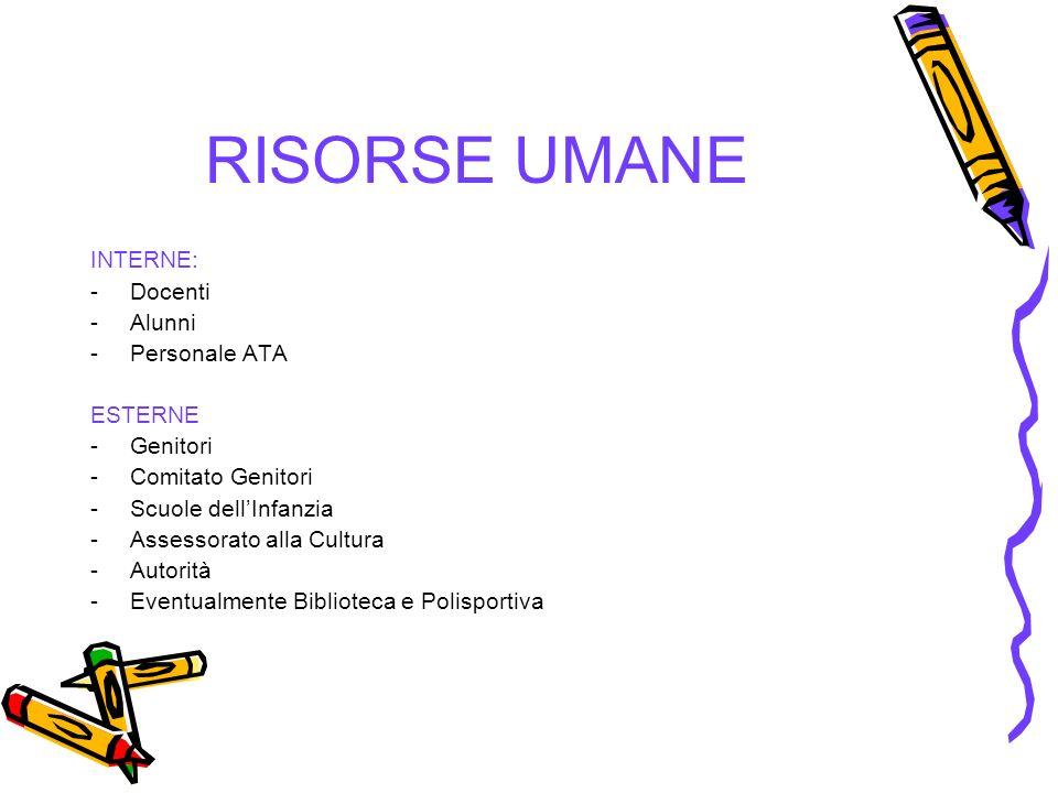 RISORSE UMANE INTERNE: Docenti Alunni Personale ATA ESTERNE Genitori