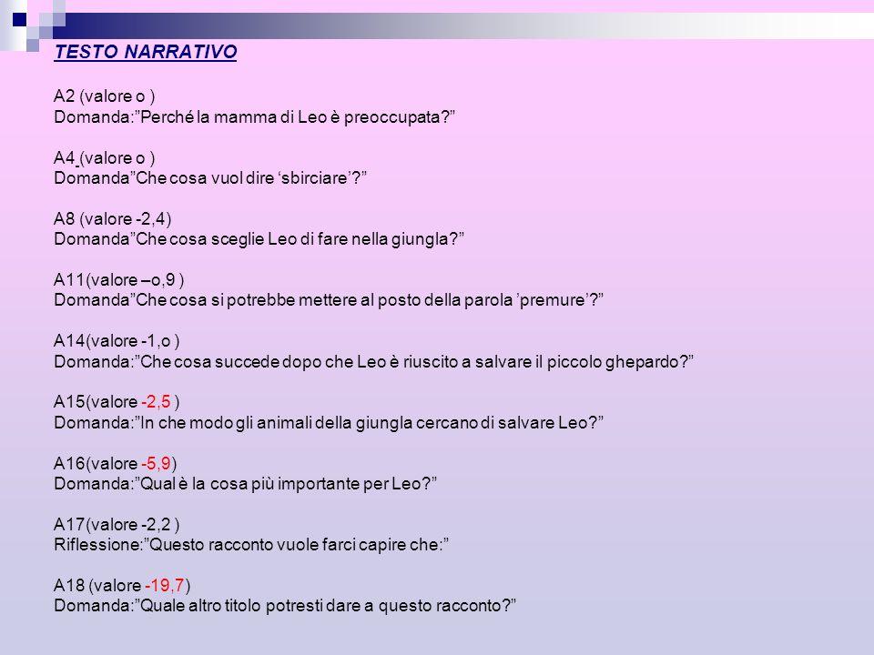 TESTO NARRATIVO A2 (valore o ) Domanda: Perché la mamma di Leo è preoccupata A4 (valore o ) Domanda Che cosa vuol dire 'sbirciare' A8 (valore -2,4) Domanda Che cosa sceglie Leo di fare nella giungla A11(valore –o,9 ) Domanda Che cosa si potrebbe mettere al posto della parola 'premure' A14(valore -1,o ) Domanda: Che cosa succede dopo che Leo è riuscito a salvare il piccolo ghepardo A15(valore -2,5 ) Domanda: In che modo gli animali della giungla cercano di salvare Leo A16(valore -5,9) Domanda: Qual è la cosa più importante per Leo A17(valore -2,2 ) Riflessione: Questo racconto vuole farci capire che: A18 (valore -19,7) Domanda: Quale altro titolo potresti dare a questo racconto