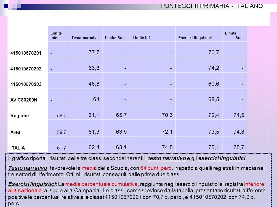 PUNTEGGI II PRIMARIA - ITALIANO