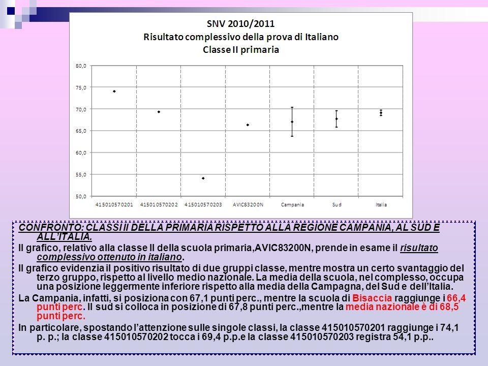 CONFRONTO: CLASSI II DELLA PRIMARIA RISPETTO ALLA REGIONE CAMPANIA, AL SUD E ALL'ITALIA.