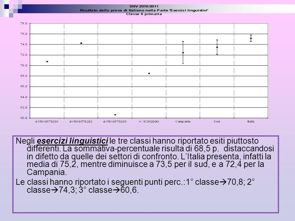 Negli esercizi linguistici le tre classi hanno riportato esiti piuttosto differenti. La sommativa-percentuale risulta di 68,5 p. distaccandosi in difetto da quelle dei settori di confronto. L'Italia presenta, infatti la media di 75,2, mentre diminuisce a 73,5 per il sud, e a 72,4 per la Campania.
