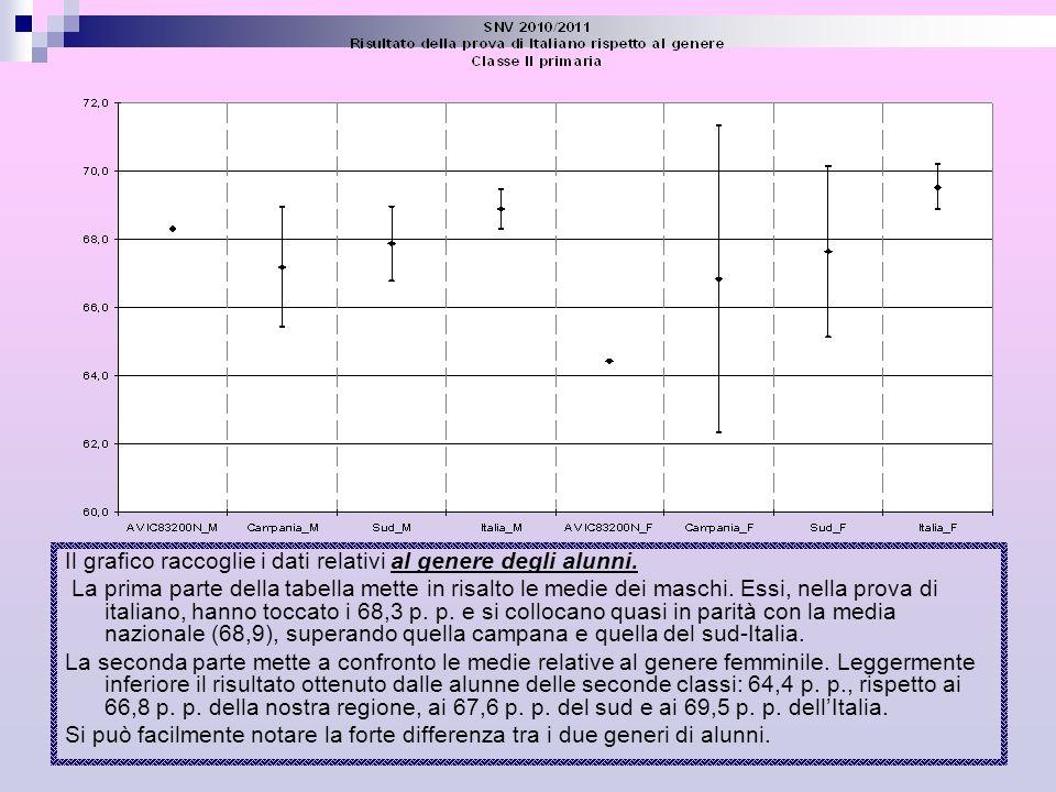 Il grafico raccoglie i dati relativi al genere degli alunni.