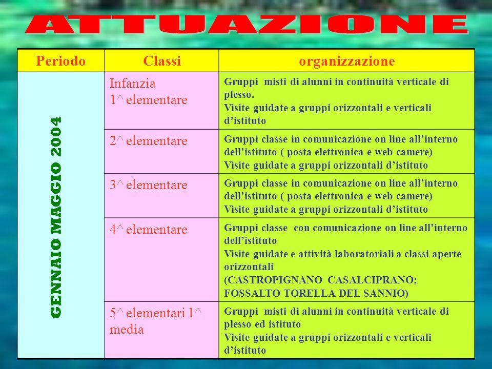 ATTUAZIONE Periodo Classi organizzazione Periodo Classi organizzazione