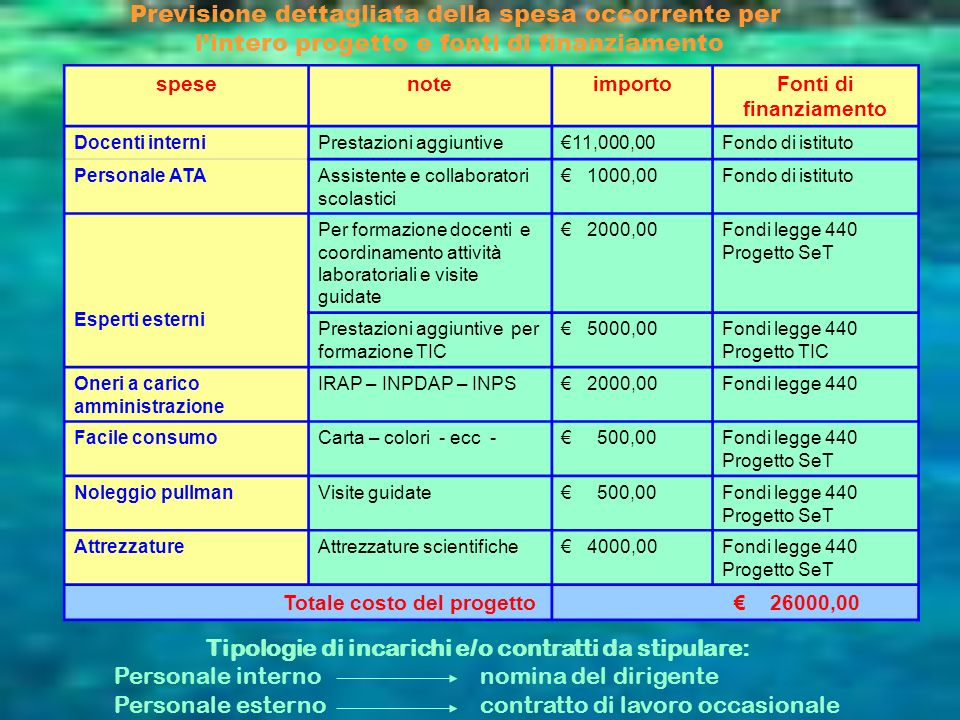 Previsione dettagliata della spesa occorrente per