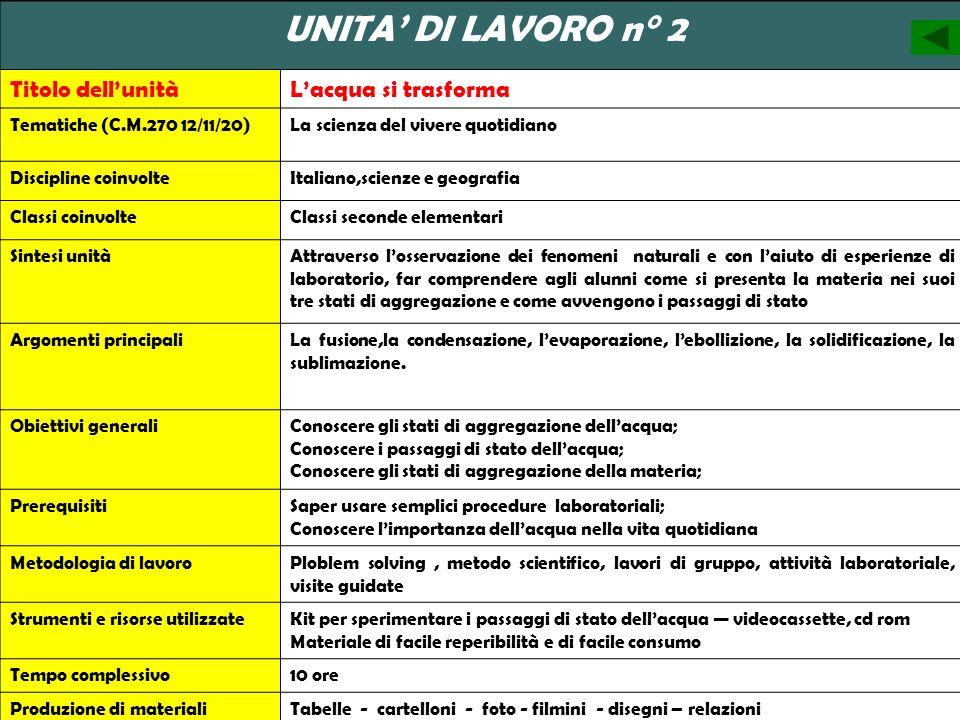Titolo dell'unità L'acqua si trasforma UNITA' DI LAVORO n° 2