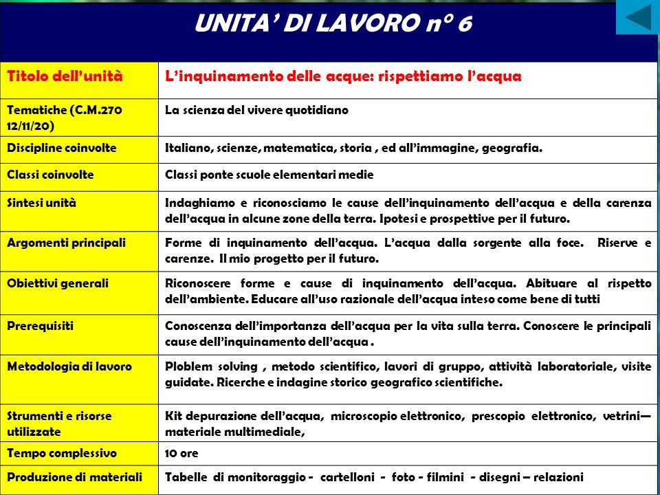 UNITA' DI LAVORO n° 6 Titolo dell'unità