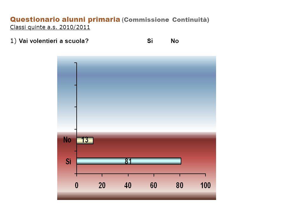 Questionario alunni primaria (Commissione Continuità)