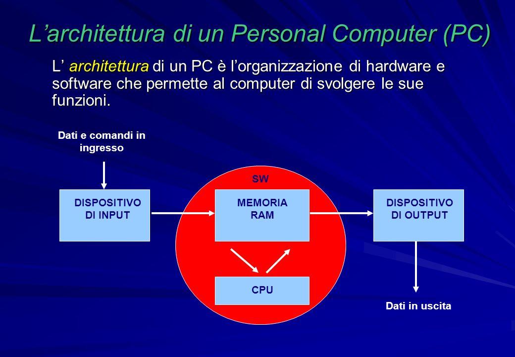 L'architettura di un Personal Computer (PC)