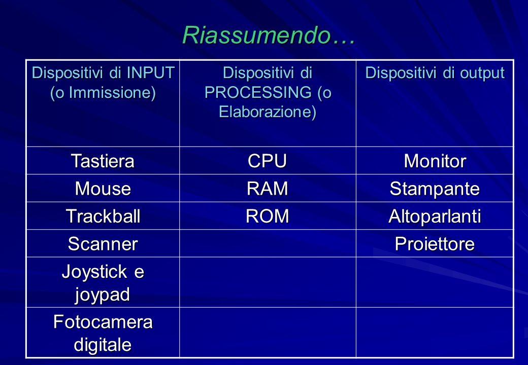 Riassumendo… Tastiera CPU Monitor Mouse RAM Stampante Trackball ROM