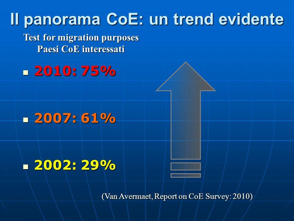 Il panorama CoE: un trend evidente