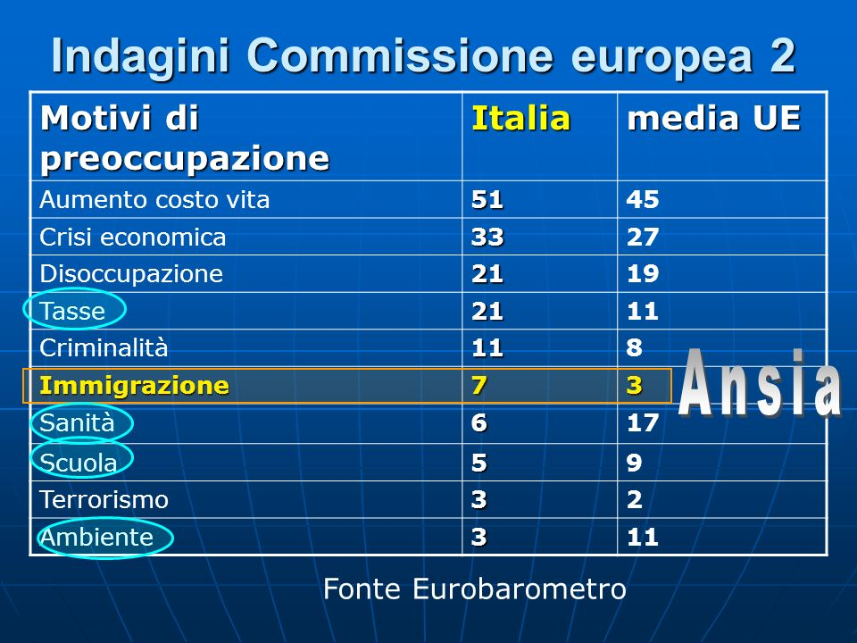 Indagini Commissione europea 2