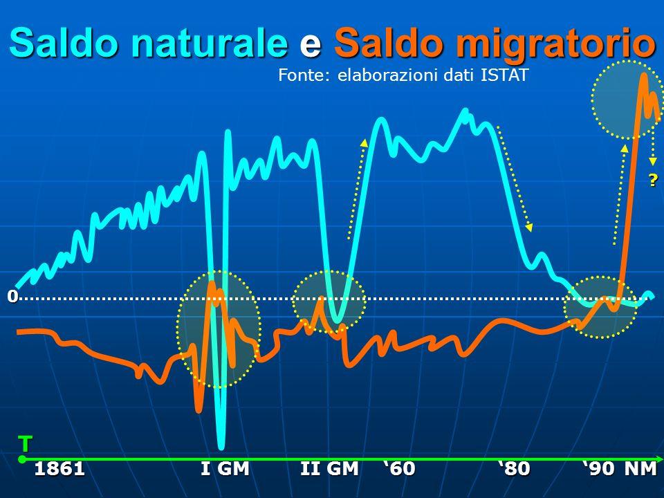 Saldo naturale e Saldo migratorio