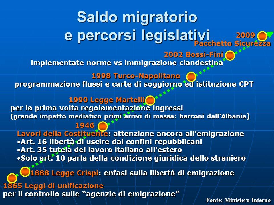 Saldo migratorio e percorsi legislativi
