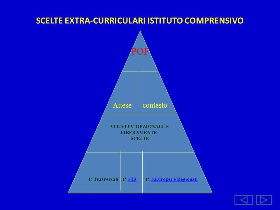 SCELTE EXTRA-CURRICULARI ISTITUTO COMPRENSIVO