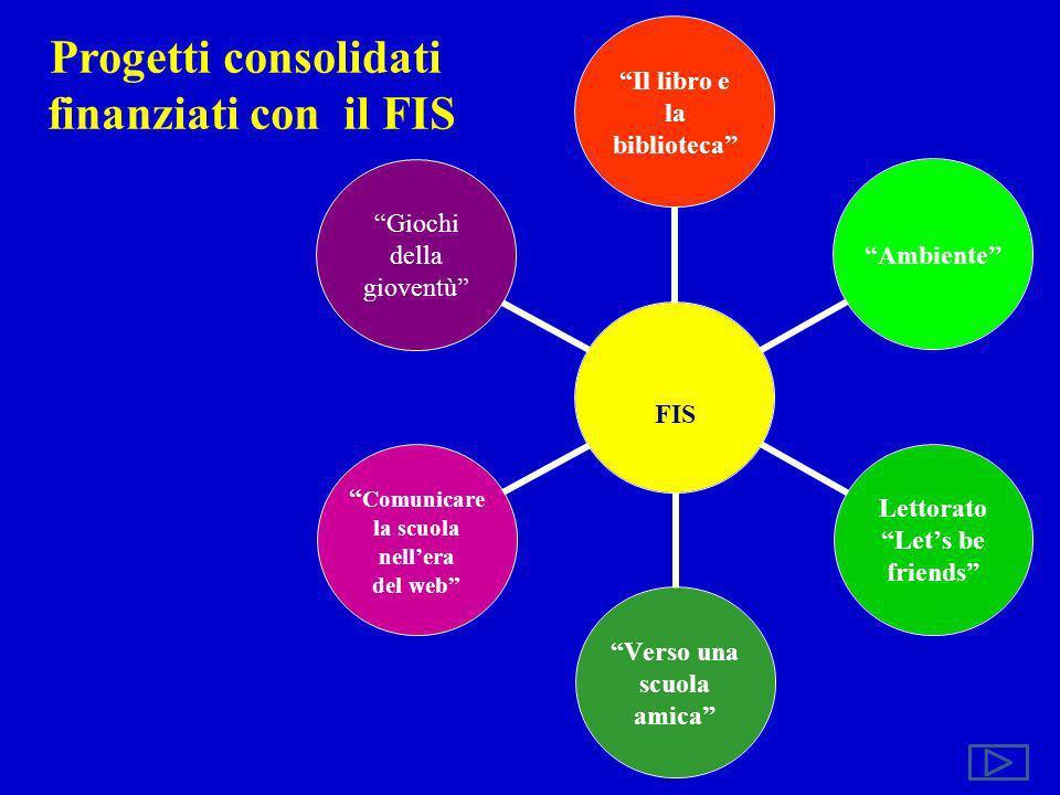 Progetti consolidati finanziati con il FIS